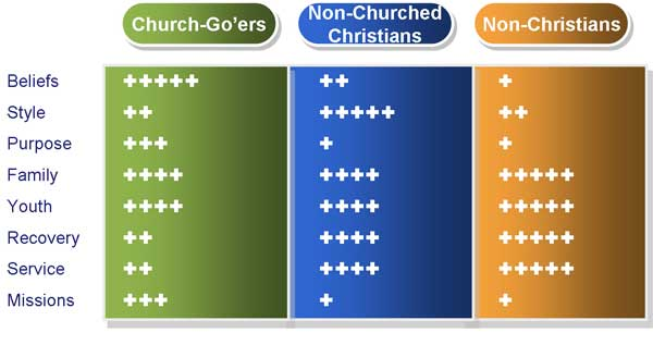 Factors for church website Success - Audience
