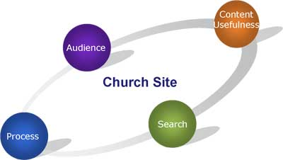 Church Website Success Factors